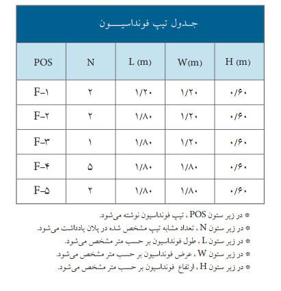 جدول تیپ بندی فونداسیون